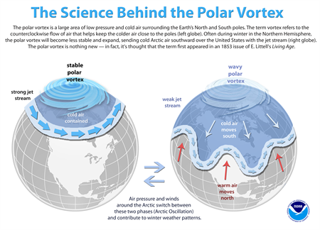 How the Arctic stratosphere influences our weather