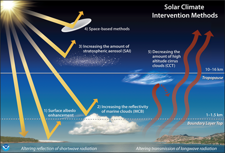 Climate intervention methods