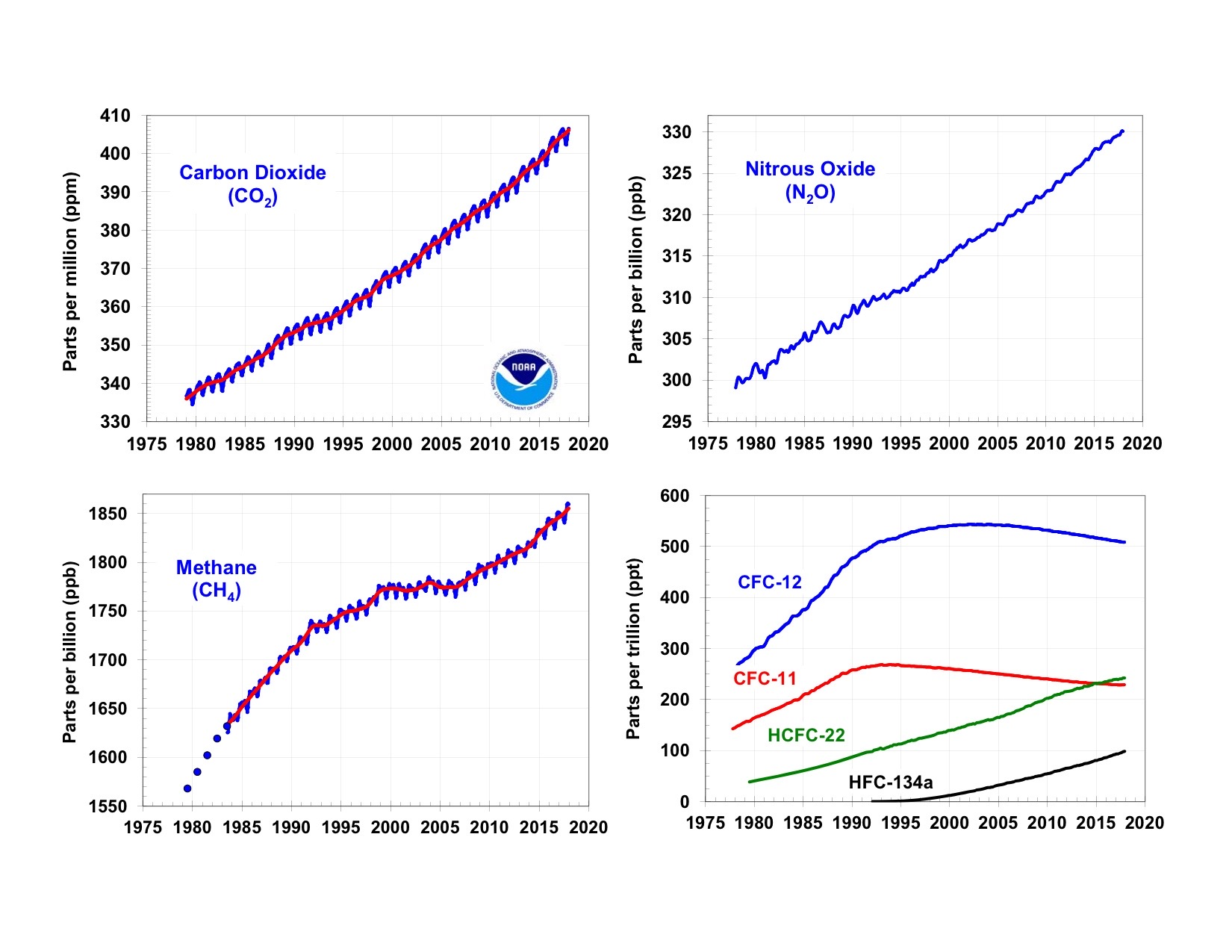 NOAA's greenhouse gas index up 41 percent since 1990