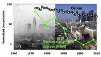 Los Angeles air pollution graphic