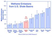 Measuring methane emissions