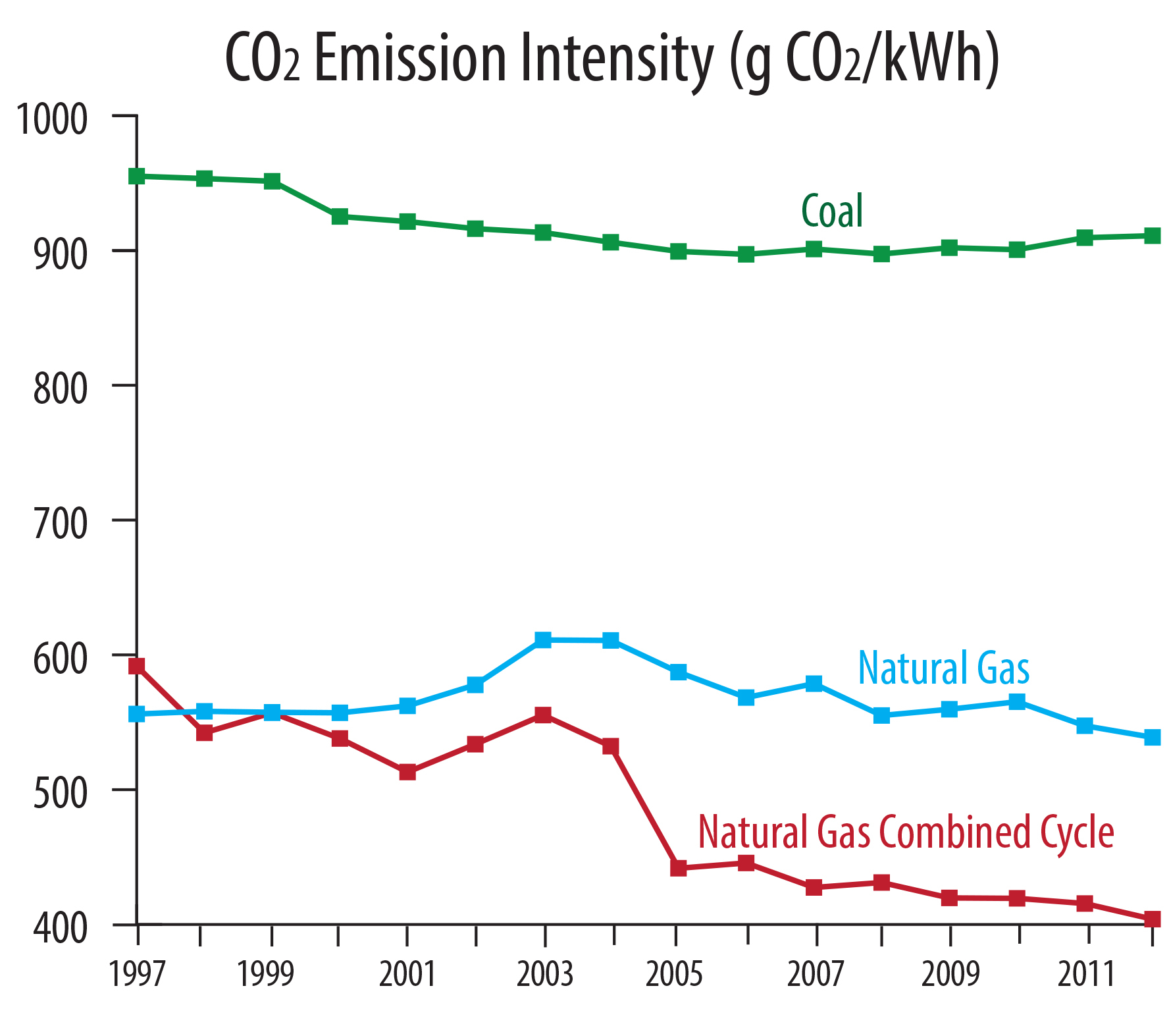 Natural Gas Combined Cycle Emissions
