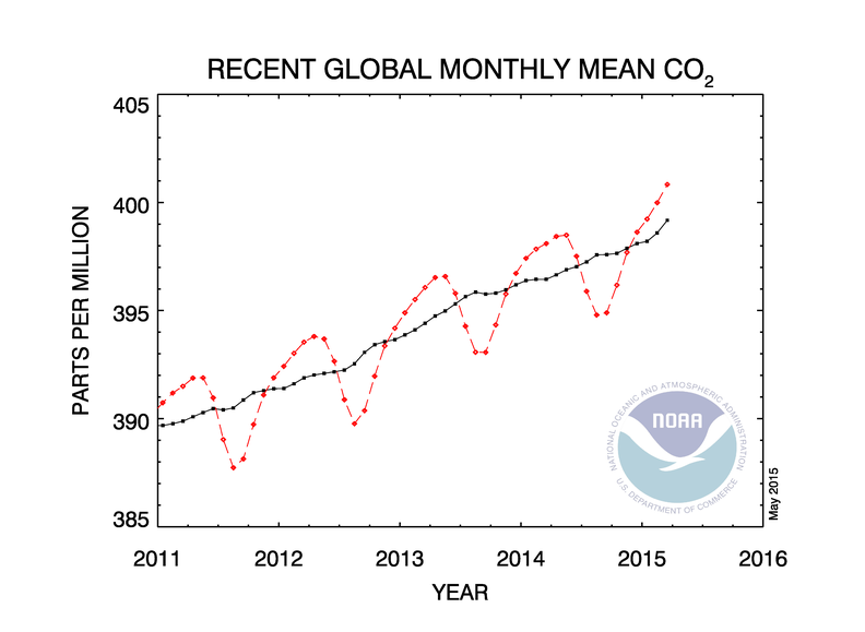 greenhouse gas benchmark reached