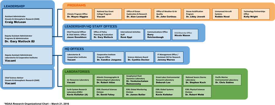 NOAA Research Organizational Chart — March 21, 2016