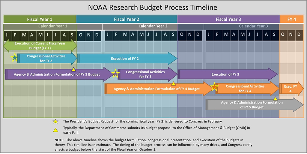 NOAA Research Budget